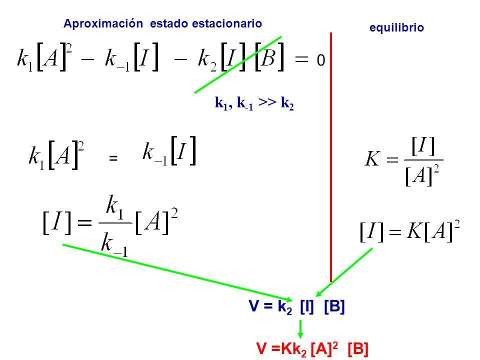 k1, k-1 >> k2 = V = k2 [I] [B] V =Kk2 [A]2 [B]